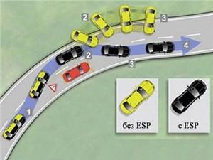 Система стабилизации ESP станет обязательной для европейских автомобилей