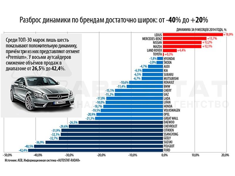 Аналитики оценили успехи и поражения ведущих брендов на российском авторынке